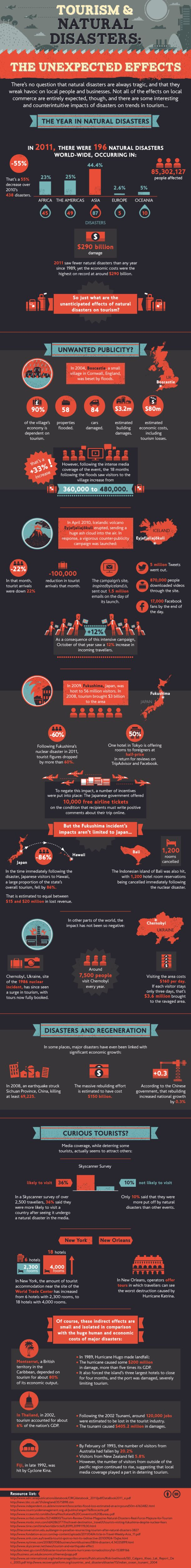 Tourism & Natural Disasters[INFOGRAPHIC]