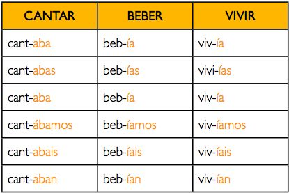#Imperfecto de Indicativo #verbos #regular --- Encuentra más información sobre el Imperfecto de Indicativo: Formación y Uso en:  http://mariaortegagarcia.com/spanish-blog/imperfecto-indicativo/