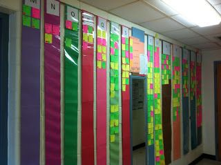 Blog post on how to create and use a data wall.  Lots of pictures and ideas to display the data!  This particular data wall is used to display middle school reading benchmarks!