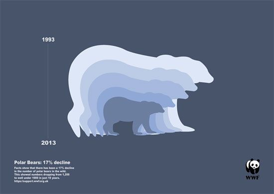 Graphic Design: Infographic postcard on global warming, by Katie Wilson