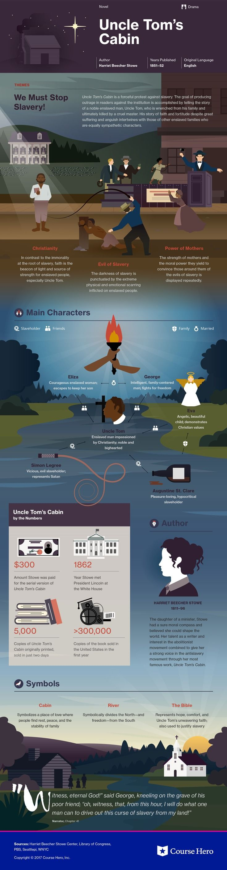 Harriet Beecher Stowe's Uncle Tom's Cabin Infographic | Course Hero  https://www.coursehero.com/lit/Uncle-Toms-Cabin/
