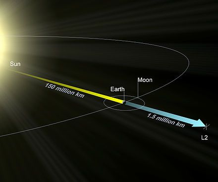 JWST will not be exactly at the L2 point, but circle around it in a halo orbit.