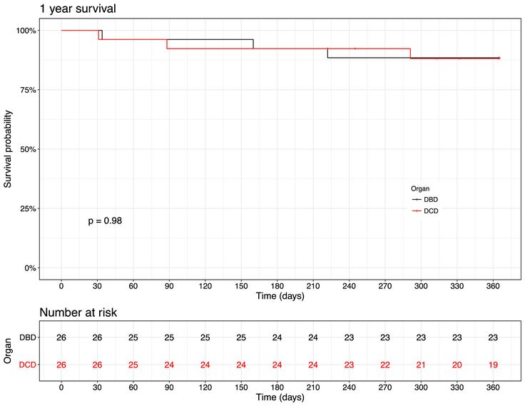 Outcome after heart transplantation from donation after circulatory-determined death donors http://www.jhltonline.org/article/S1053-2498(17)32087-9/fulltext?utm_content=buffer53b8b&utm_medium=social&utm_source=pinterest.com&utm_campaign=buffer