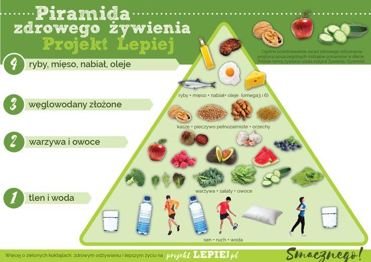 Projekt Lepiej | Lepsza Piramida Żywienia