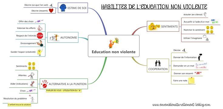 Education-non-violente / à compléter avec l'auto-empathie et les besoins fondamentaux (CNV)