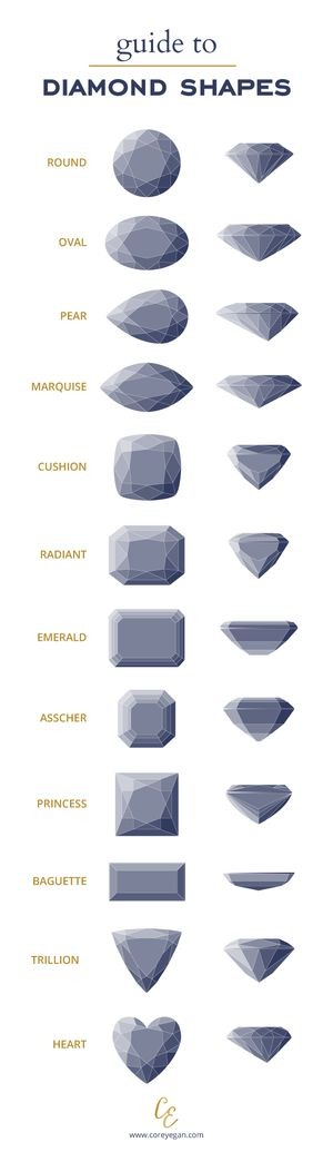 Guide to Diamond Shapes | Compare Diamond Cuts | by Corey Egan