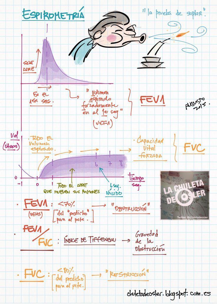 La Chuleta de Osler: Neumología: Espirometría y test broncodilatador