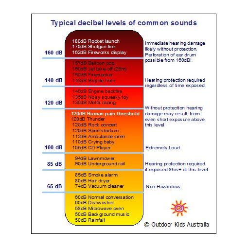 Decibel-levels-of-common-sounds-chart- & effect # ...
