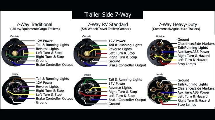 Dodge Ram 7 Pin Trailer Wiring Diagram Beautiful Dorable