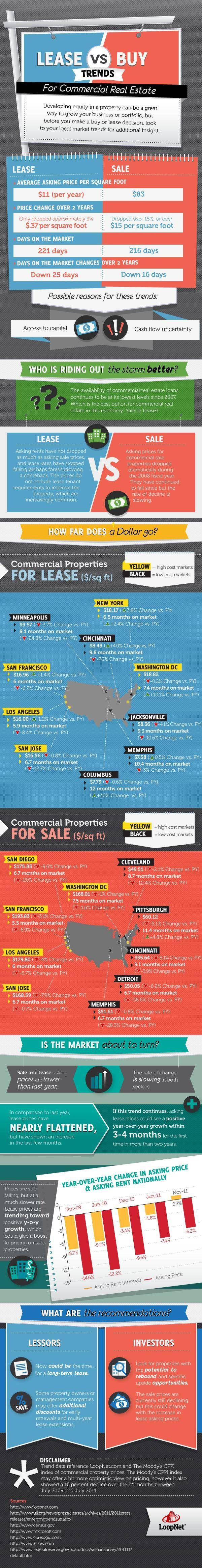 Lease vs. Buy Trends in Commercial Real Estate #infographic #realestate