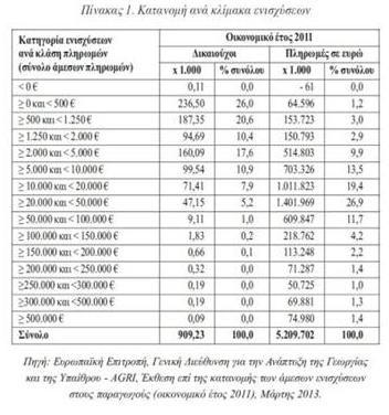 Ο αφανισμός των αγροτών ως αναγκαιότητα εφαρμογής των πολιτικών της ΕΕ