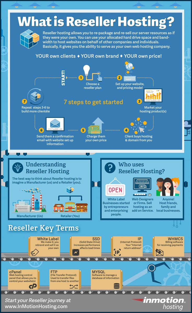 What is Reseller Hosting Inforgraphic