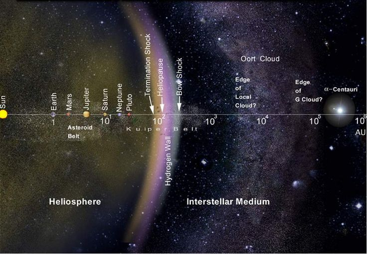 Where does the solar system end? One opinion is that the boundary is where the Sun's gravity no longer dominates – a point beyond the planets and beyond the Oort Cloud; roughly about halfway to the nearest star, Proxima Centauri. Traveling at speeds of over 35,000 miles per hour, it will take the Voyagers nearly 40,000 years, and they will have traveled a distance of about two light years.  For more info, go to http://voyager.jpl.nasa.gov/mission/didyouknow.html