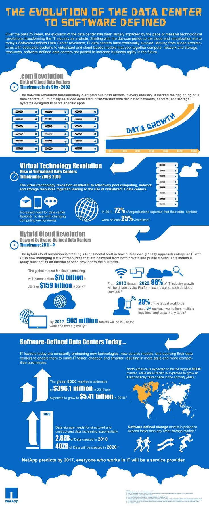 NetApp Infographic Chronicles Birth of Software-Defined Data Centers infographic