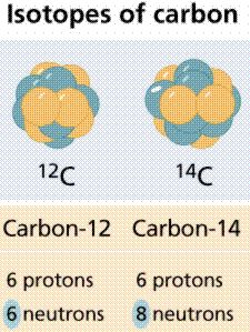 Carbon dating gcse chemistry 2