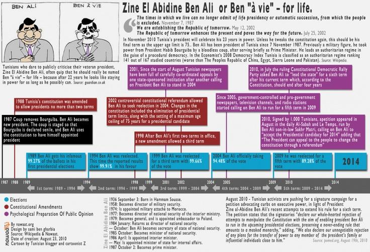Zine El Abidine Ben Ali - Infographic