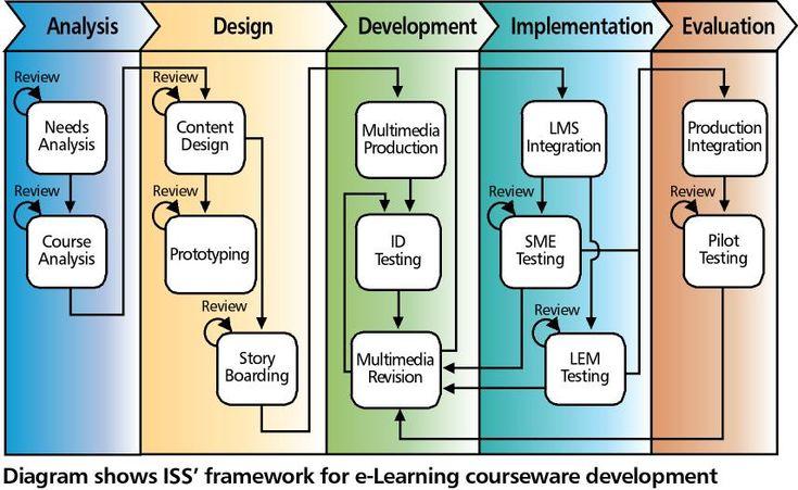 Succeed an instructional design model essay
