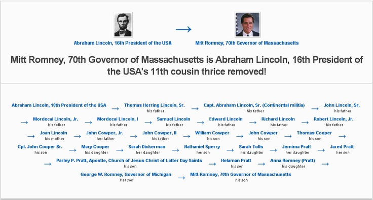 97 best images about Famous Relatives on Pinterest ...Mitt Romney Family Tree