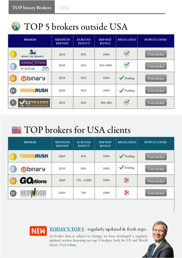 Binary brokers regulated power