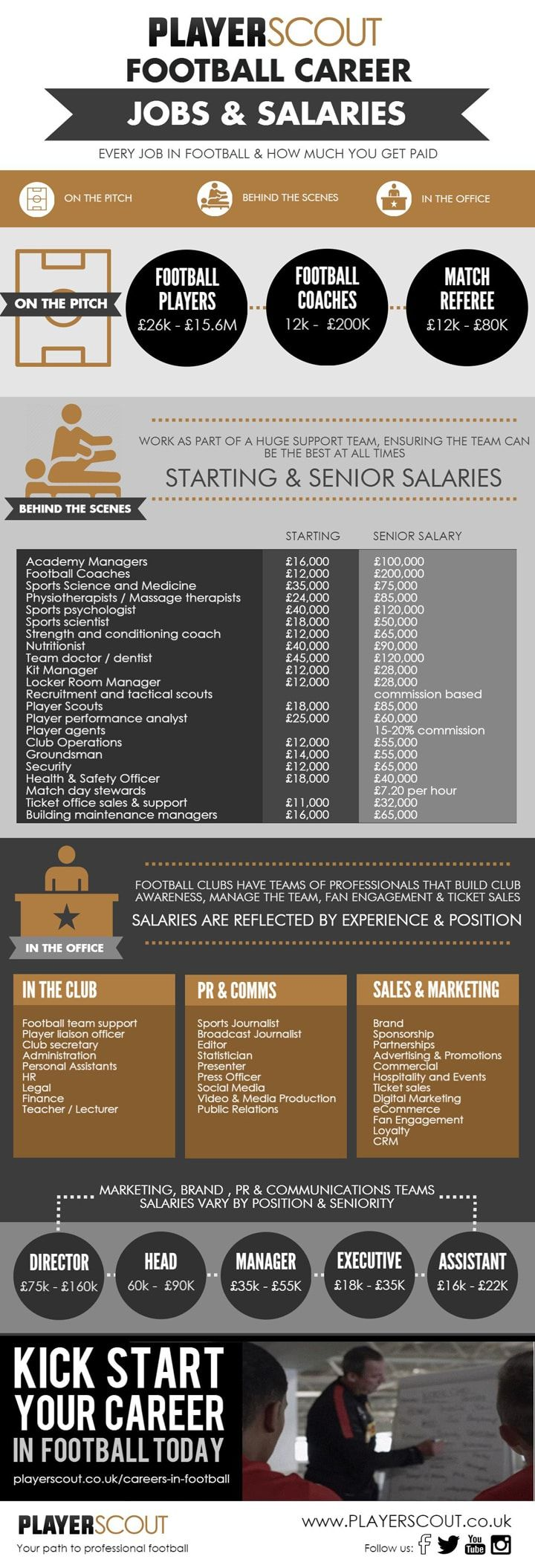 Careers In Football Jobs & Salaries  Find out how much you can earn working in football.