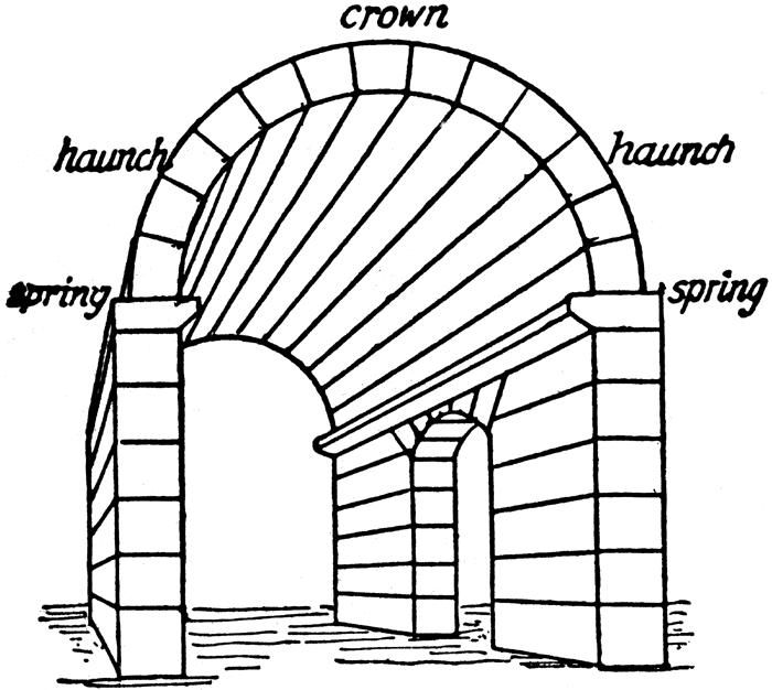 A Barrel Vault Also Known As Tunnel Or Wagon Is An Architectural Element Formed By The Extrusion Of Single Curve Pair Curves