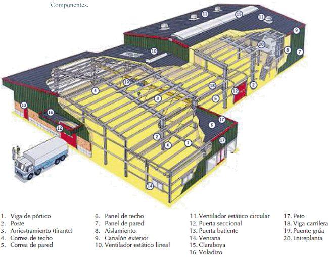 M s de 25 ideas incre bles sobre prefabricadas precios for Naves prefabricadas de ocasion