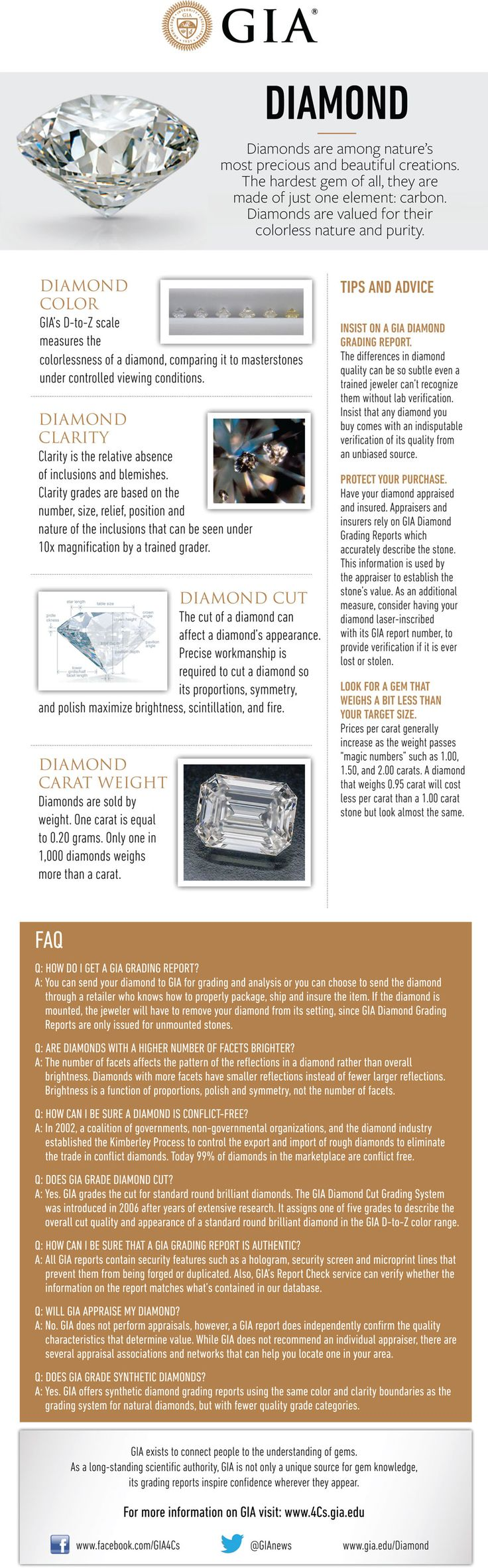 Diamond Buying Guide. GIA (040114)