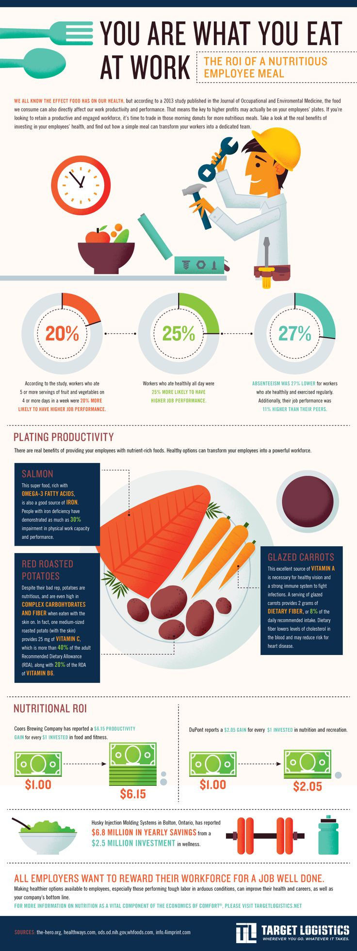You Are What You Eat At Work [infographic] -Posted MARCH 8, 2014 |  BY STEWART COWAN