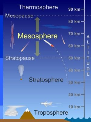 Mesosphere - Layer of Earth's Atmosphere
