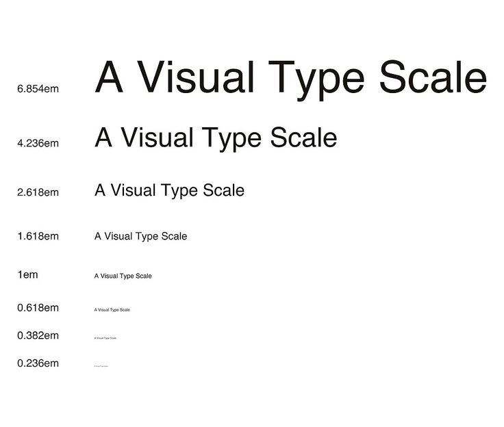 Typography scale - Helvetica - Golden ratio by wutudu