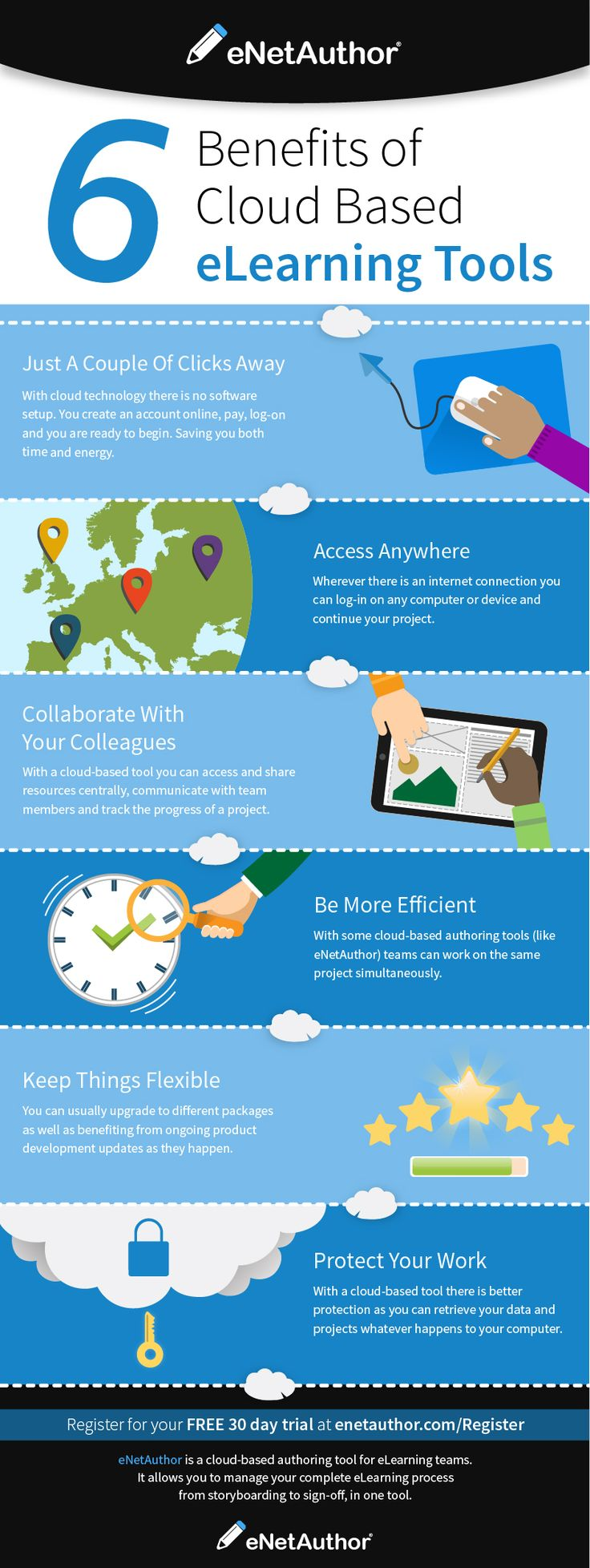 6 Benefits Of Cloud Based eLearning Authoring Tools Infographic - http://elearninginfographics.com/6-benefits-cloud-based-elearning-authoring-tools-infographic/