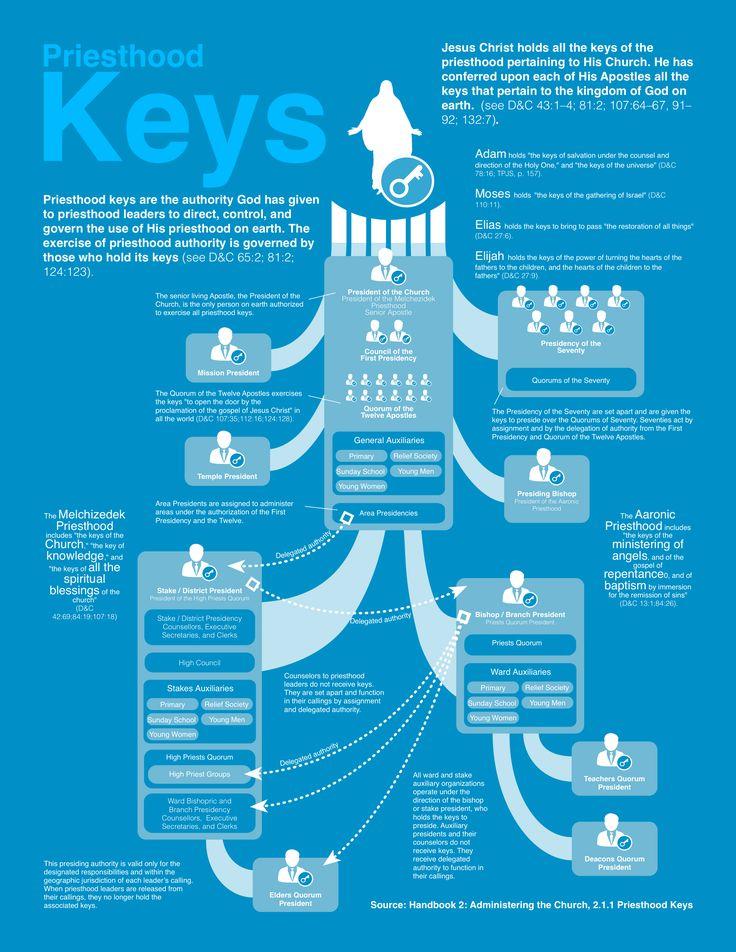 Priesthood Keys #