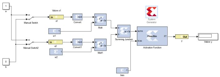 http://andresreyestellez.wordpress.com/2014/07/16/design-ed-implementazione-di-un-perceptron-in-fpga/