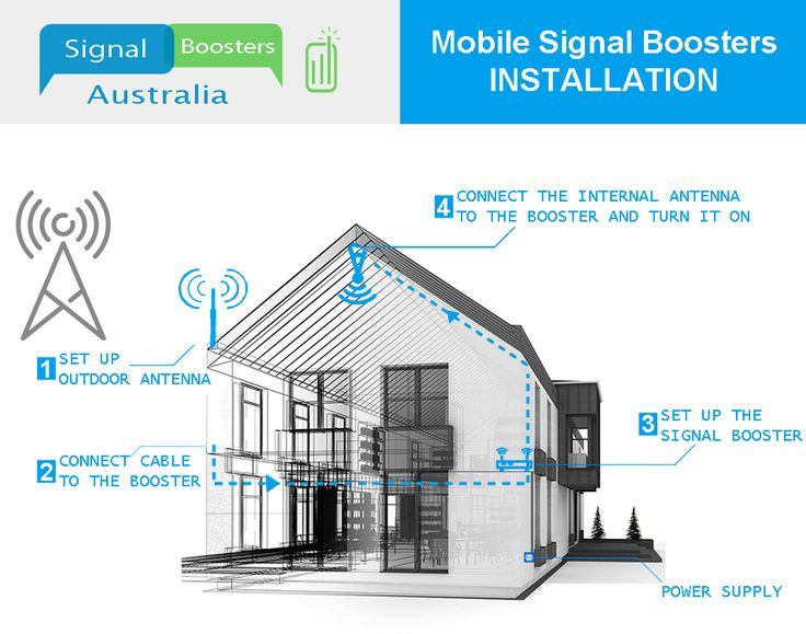 "DON""T MISS THIS!  Still trying to improvie your cellphone signal?  No need to worry, just take the guid to install properly your booster.  #cellphone #moible #booster #poor #coverage #installation #signalboostersau"