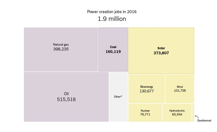 Today's energy jobs are in solar and, increasingly, wind power, rather than coal. But jobs are unevenly distributed across the country.