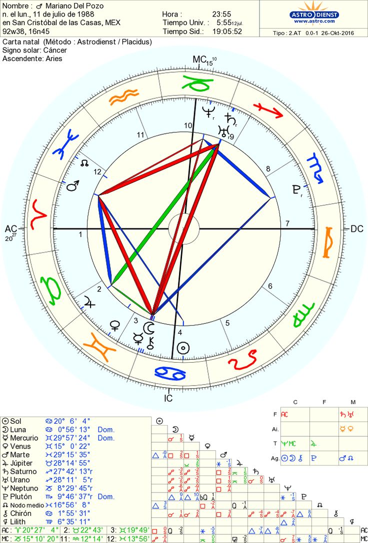 56 best birth charts of famous people images on pinterest 2 step carta gratuita 100 magnetic compasschartcgi geenschuldenfo Choice Image