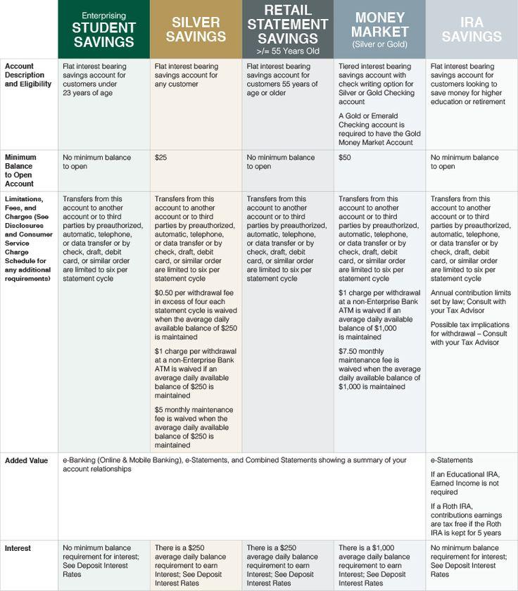 Enterprise Bank :: Personal Accounts for Savings