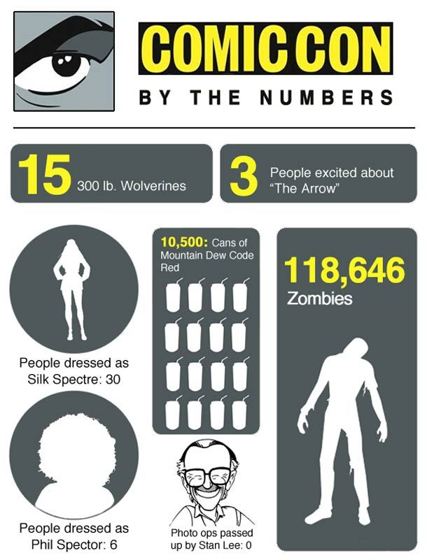 Comicon by the numbers