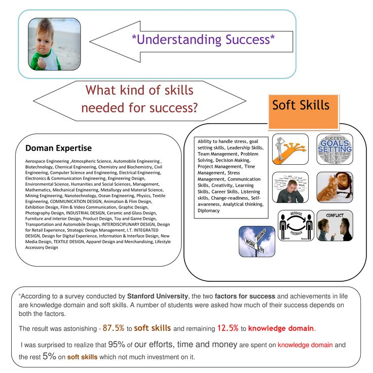 """According to a survey conducted by Stanford University, the two factors for success and achievements in life are knowledge domain and soft skills. A number of students were asked how much of their success depends on both the factors.  The result was astonishing - 87.5% to soft skills and remaining 12.5% to knowledge domain.  I was surprised to realize that 95% of our efforts, time and money are spent on knowledge domain and the rest 5% on soft skills which not much investment on it."