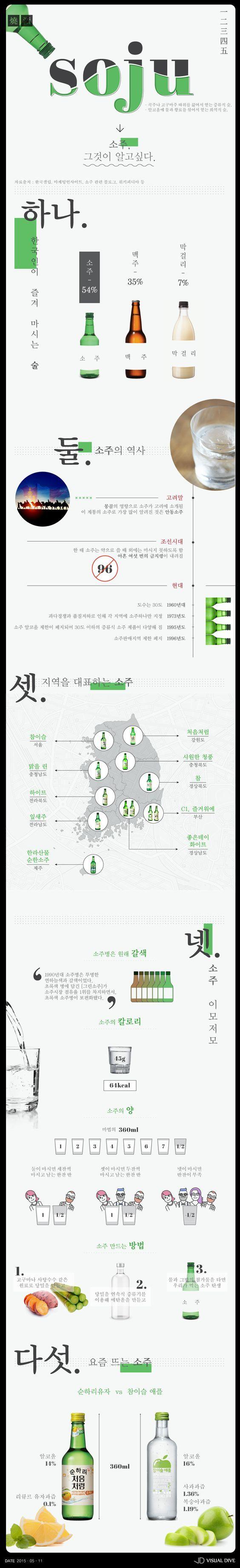 기쁨도 슬픔도 45g 한 잔이면 충분…한국인들의 국민 술 '소주' 전격 탐구 [인포그래픽] #Soju / #Infographic ⓒ 비주얼다이브 무단 복사·전재·재배포 금지: