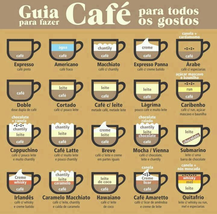 Entenda como são feitos os mais diferentes tipos de café! | Pinterest | Coffee, Coffee pics and Beverage