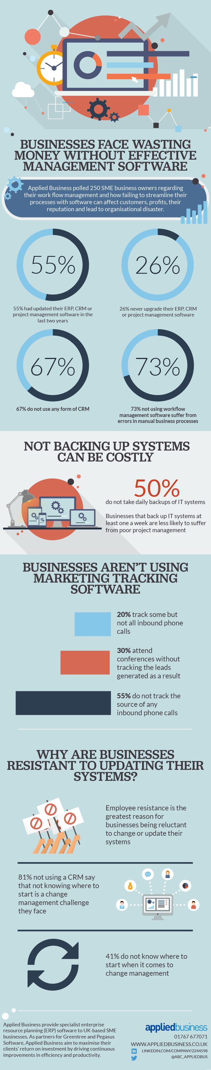In order to become and remain successful, businesses must continually strive to improve their processes. Failure to do so will likely result in higher costs, unmotivated employees, dissatisfied customers and ultimately, lower revenues. Despite this, a recent survey by Applied Business, makers of Pegasus Software, found 73% of small and medium-sized enterprises (SMEs) that do not use workflow management software face errors in manual processes.