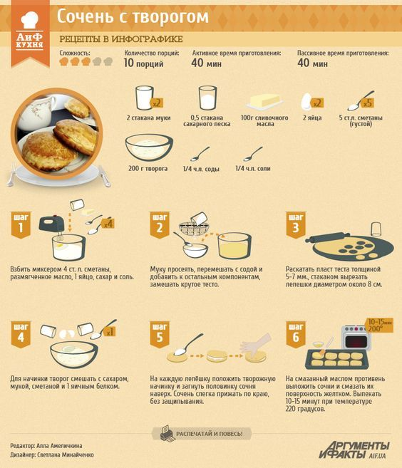Рецепты в инфографике: сочень с творогом   Рецепты в инфографике   Кухня   АиФ Украина: