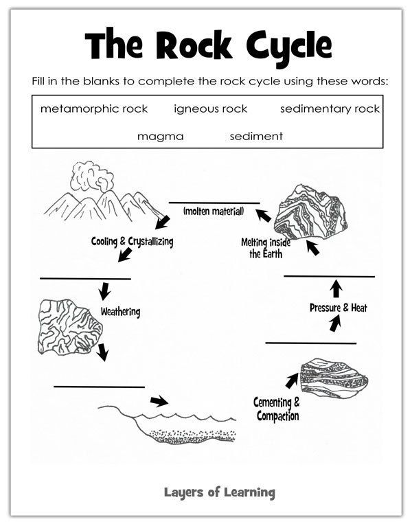 Learning About Rocks Identification Exploration Layers Of Learning Rock Cycle Rock Cycle Activity 1st Grade Science Rocks and minerals worksheets for