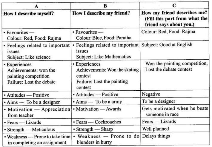 Pin By Ncert Solutions On Cbse Tuts Life Skills Book Of Life Life