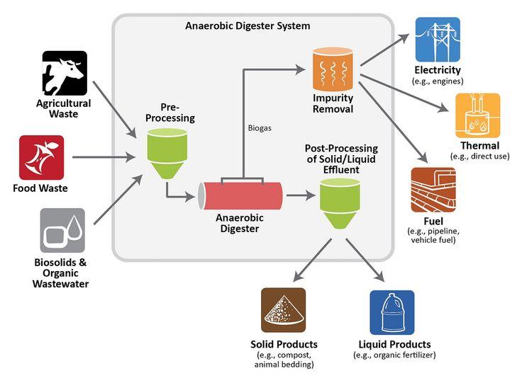 Kitchen Waste Based Biogas Plant Design Pdf Kitchen Waste Biogas Plant Design Kitchen Waste