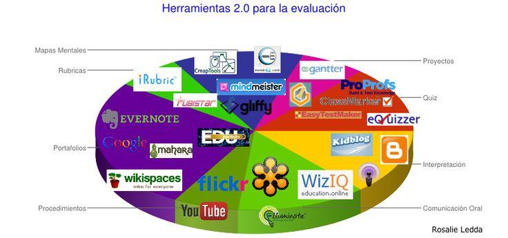 Herramientas 2.0 para evaluar el aprendizaje (Parte 2): Interpretación y Comunicación oral
