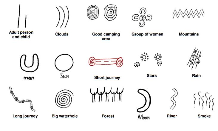 ...  individually aborigines symbols are fairly simple they are used in complex combinations to tell a story. Description from new-guinea-tribal-art.com. I searched for this on bing.com/images
