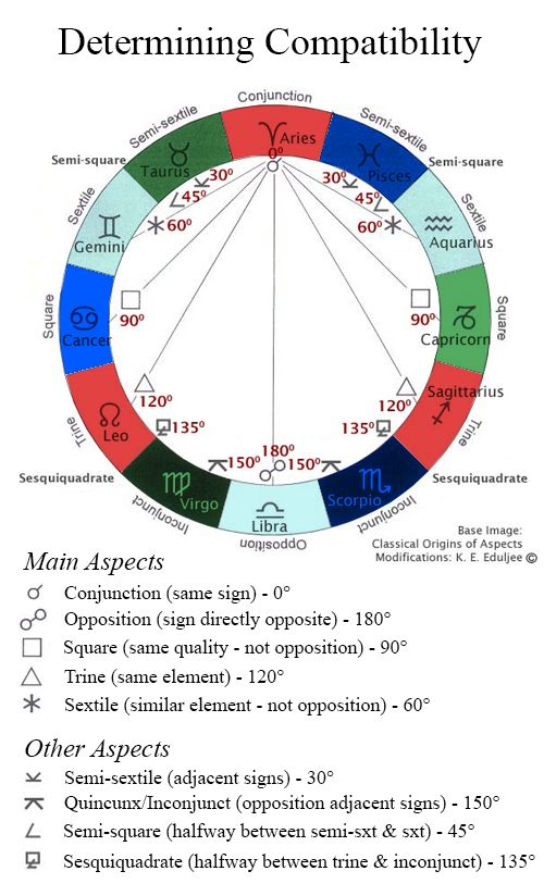 Astrological aspects and how they relate to zodiac compatibility, their degrees and symbol.