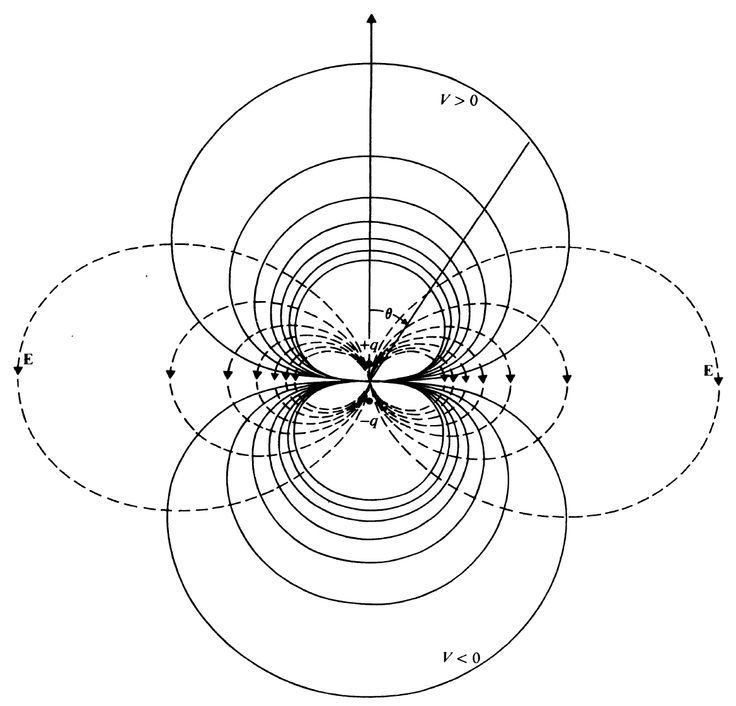 Equipotential and electric field lines of an electric dipole